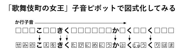 「歌舞伎町の女王」か行子音ピボット0.2