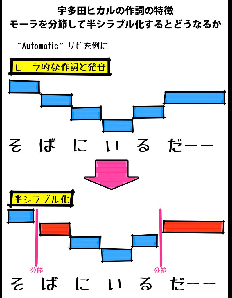宇多田ヒカルの作詞の特徴:半シ...