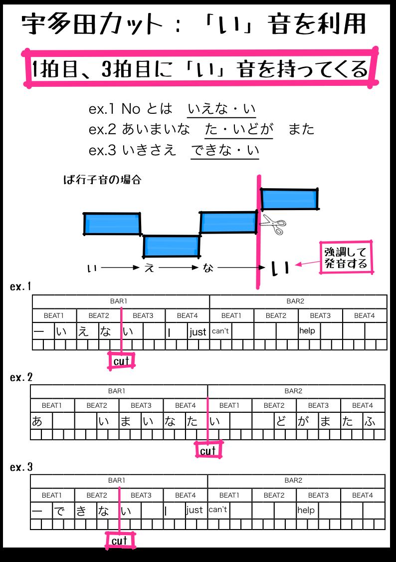 2.2.4 「い」音の利用