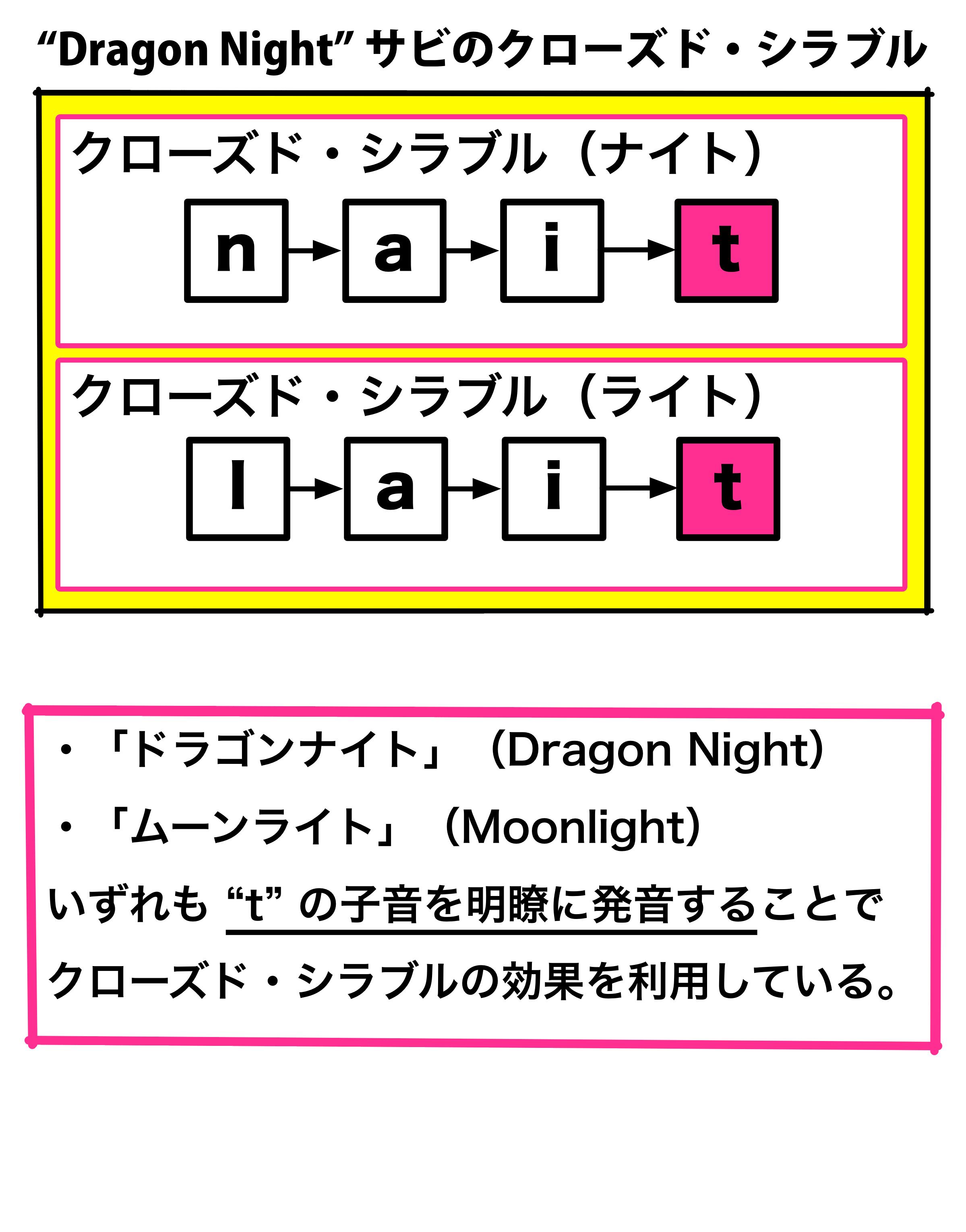"""""""Dragon Night"""" サビのクローズド・シラブル"""