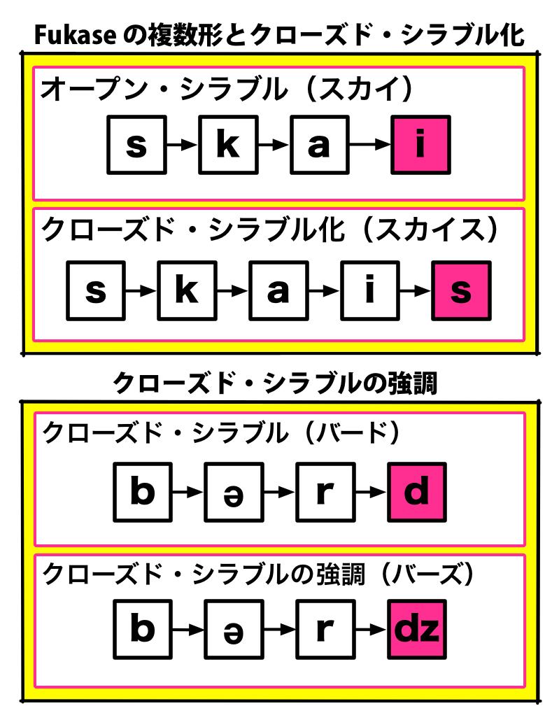 Fukase の複数形とクローズド・シラブル化